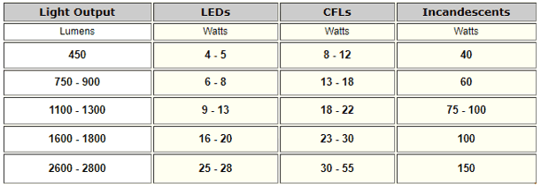 LED Tubes Vs. Fluorescent Tubes Data Table